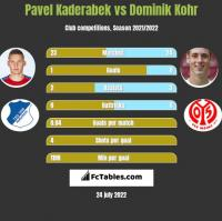 Pavel Kaderabek vs Dominik Kohr h2h player stats