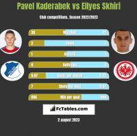 Pavel Kaderabek vs Ellyes Skhiri h2h player stats