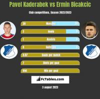 Pavel Kaderabek vs Ermin Bicakcic h2h player stats
