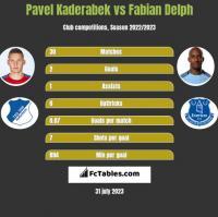 Pavel Kaderabek vs Fabian Delph h2h player stats