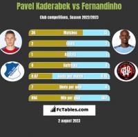 Pavel Kaderabek vs Fernandinho h2h player stats