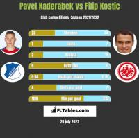 Pavel Kaderabek vs Filip Kostic h2h player stats