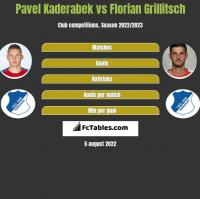 Pavel Kaderabek vs Florian Grillitsch h2h player stats