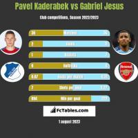 Pavel Kaderabek vs Gabriel Jesus h2h player stats