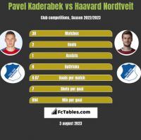 Pavel Kaderabek vs Haavard Nordtveit h2h player stats