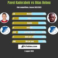 Pavel Kaderabek vs Ihlas Bebou h2h player stats