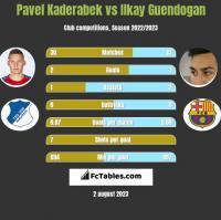 Pavel Kaderabek vs Ilkay Guendogan h2h player stats