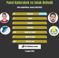 Pavel Kaderabek vs Ishak Belfodil h2h player stats