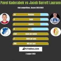 Pavel Kaderabek vs Jacob Barrett Laursen h2h player stats