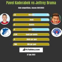 Pavel Kaderabek vs Jeffrey Bruma h2h player stats