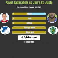 Pavel Kaderabek vs Jerry St. Juste h2h player stats