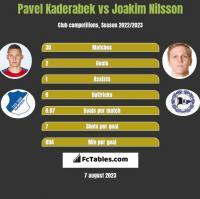 Pavel Kaderabek vs Joakim Nilsson h2h player stats