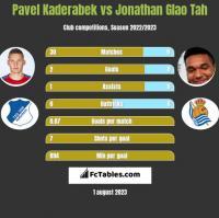 Pavel Kaderabek vs Jonathan Glao Tah h2h player stats