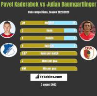 Pavel Kaderabek vs Julian Baumgartlinger h2h player stats