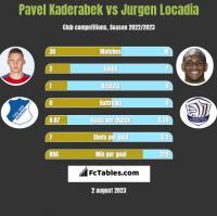 Pavel Kaderabek vs Jurgen Locadia h2h player stats