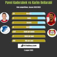 Pavel Kaderabek vs Karim Bellarabi h2h player stats