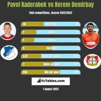 Pavel Kaderabek vs Kerem Demirbay h2h player stats