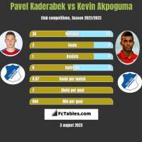 Pavel Kaderabek vs Kevin Akpoguma h2h player stats