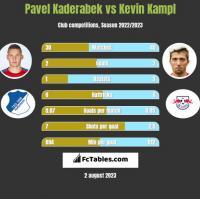 Pavel Kaderabek vs Kevin Kampl h2h player stats