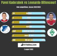Pavel Kaderabek vs Leonardo Bittencourt h2h player stats