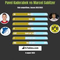 Pavel Kaderabek vs Marcel Sabitzer h2h player stats