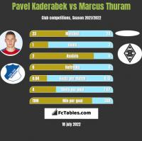 Pavel Kaderabek vs Marcus Thuram h2h player stats