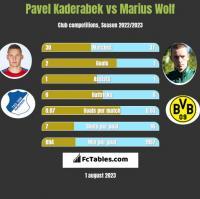 Pavel Kaderabek vs Marius Wolf h2h player stats