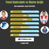 Pavel Kaderabek vs Marko Grujic h2h player stats