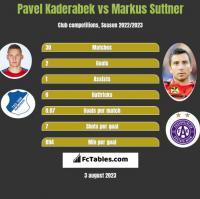 Pavel Kaderabek vs Markus Suttner h2h player stats