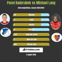 Pavel Kaderabek vs Michael Lang h2h player stats