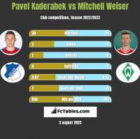 Pavel Kaderabek vs Mitchell Weiser h2h player stats