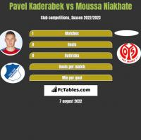 Pavel Kaderabek vs Moussa Niakhate h2h player stats