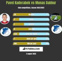 Pavel Kaderabek vs Munas Dabbur h2h player stats