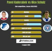 Pavel Kaderabek vs Nico Schulz h2h player stats