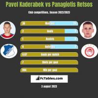 Pavel Kaderabek vs Panagiotis Retsos h2h player stats