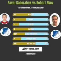 Pavel Kaderabek vs Robert Skov h2h player stats