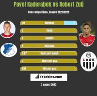Pavel Kaderabek vs Robert Zulj h2h player stats