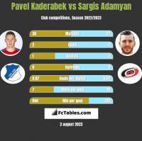 Pavel Kaderabek vs Sargis Adamyan h2h player stats