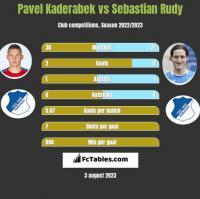 Pavel Kaderabek vs Sebastian Rudy h2h player stats