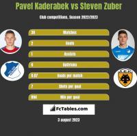 Pavel Kaderabek vs Steven Zuber h2h player stats