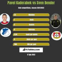 Pavel Kaderabek vs Sven Bender h2h player stats
