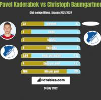 Pavel Kaderabek vs Christoph Baumgartner h2h player stats