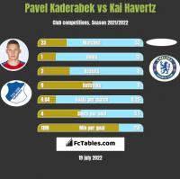 Pavel Kaderabek vs Kai Havertz h2h player stats