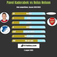 Pavel Kaderabek vs Reiss Nelson h2h player stats