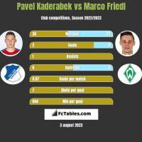 Pavel Kaderabek vs Marco Friedl h2h player stats