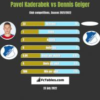Pavel Kaderabek vs Dennis Geiger h2h player stats
