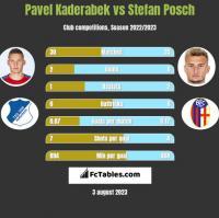 Pavel Kaderabek vs Stefan Posch h2h player stats