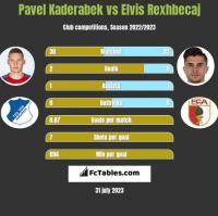 Pavel Kaderabek vs Elvis Rexhbecaj h2h player stats