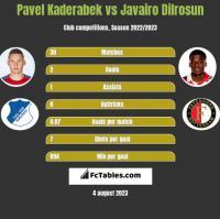 Pavel Kaderabek vs Javairo Dilrosun h2h player stats