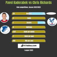 Pavel Kaderabek vs Chris Richards h2h player stats